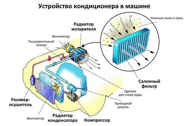 Автокондиционер - система, требующая технического обслуживания и дозаправки