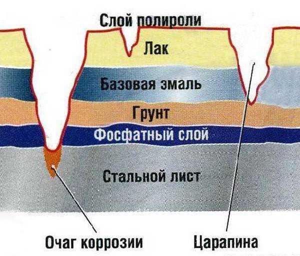 Коррозия агрессивный и активный процесс