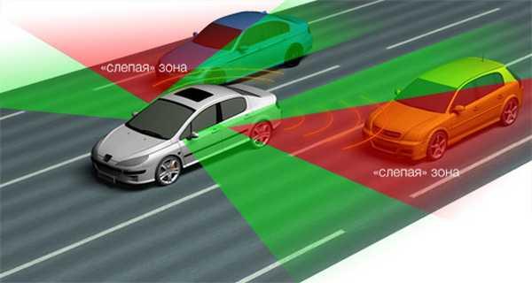 Слепая зона автомобиля