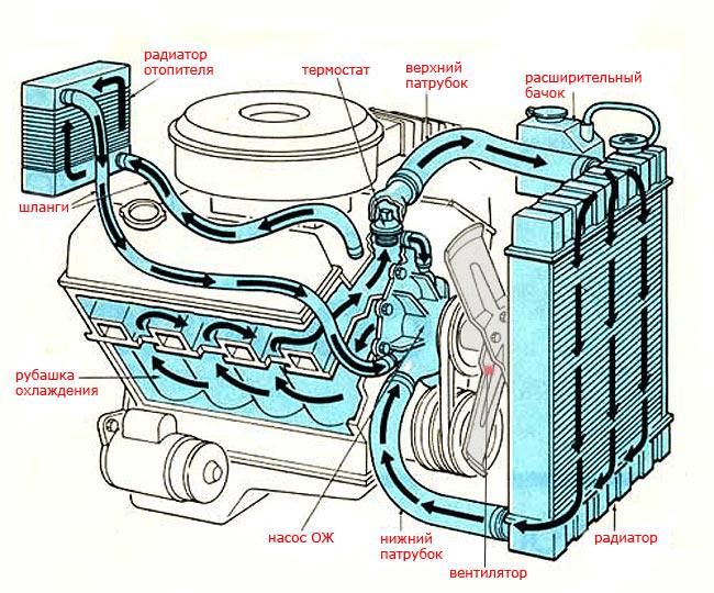 Схема принудительного охлаждения двигателя внутреннего сгорания