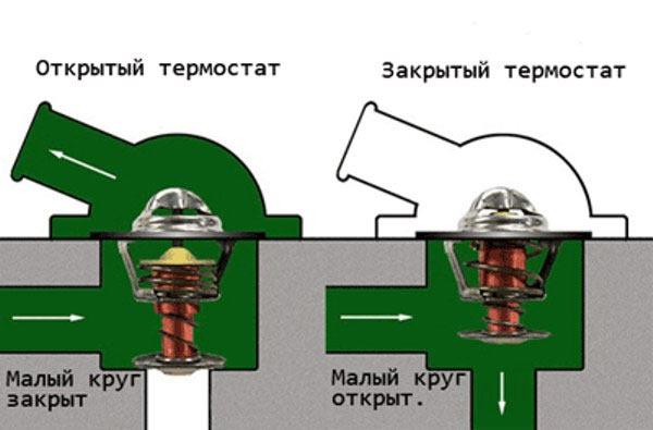 Принцип работы термостата в автомобиле