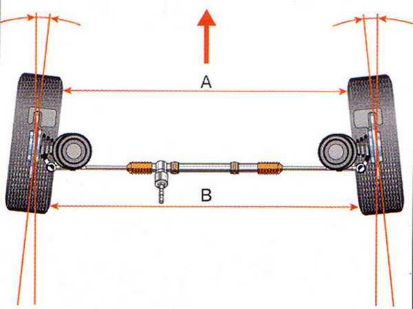 Схождение - угол между направлением движения и плоскостью вращения колеса
