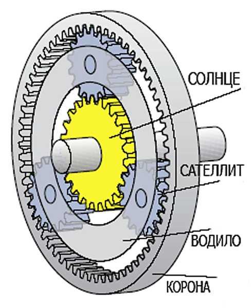 Планетарная передача АКПП схема