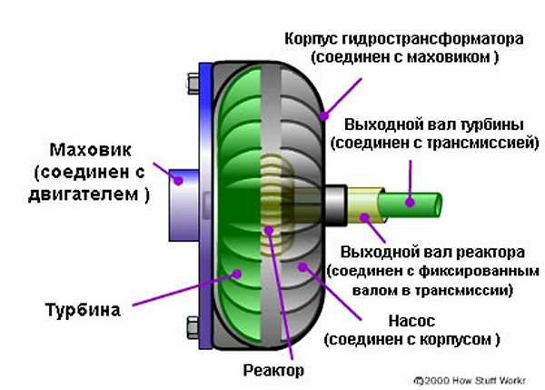 Устройство гидротрансформатора АКП