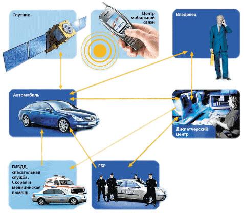 Спутниковая сигнализации позволяет отслеживать нахождение авто при помощи GPS и Glonass