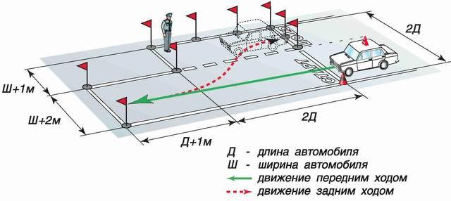 Параллельная парковка - схема движения задним ходом