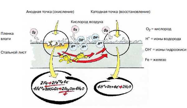 Принцип электрохимическая защита от коррозии автомобиля