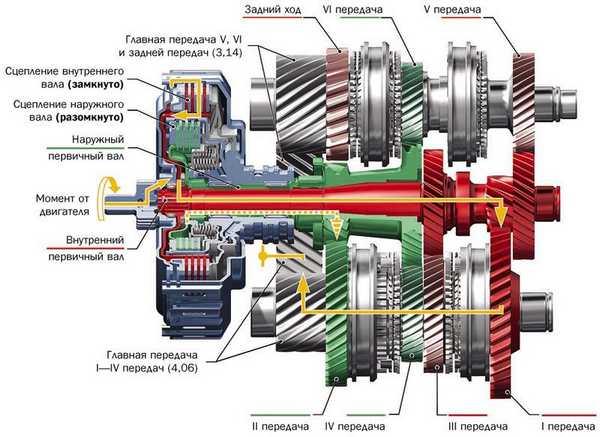 Принцип работы роботизированной АКП